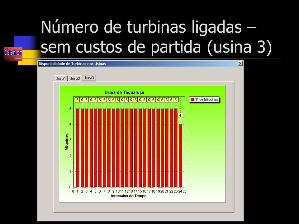 Número de turbinas ligadas – sem custos de partida (usina 3)