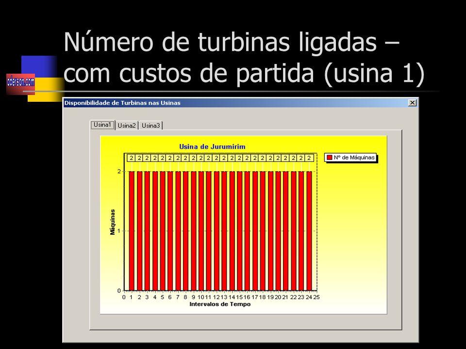 Número de turbinas ligadas – com custos de partida (usina 1)