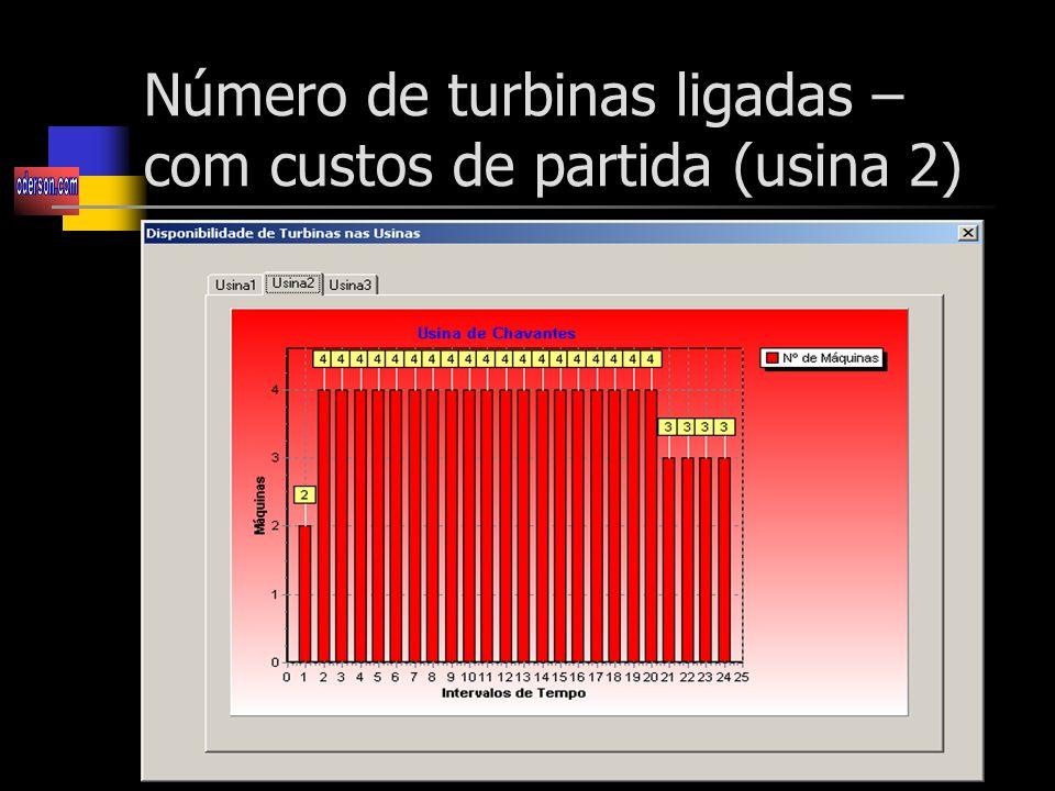 Número de turbinas ligadas – com custos de partida (usina 2)