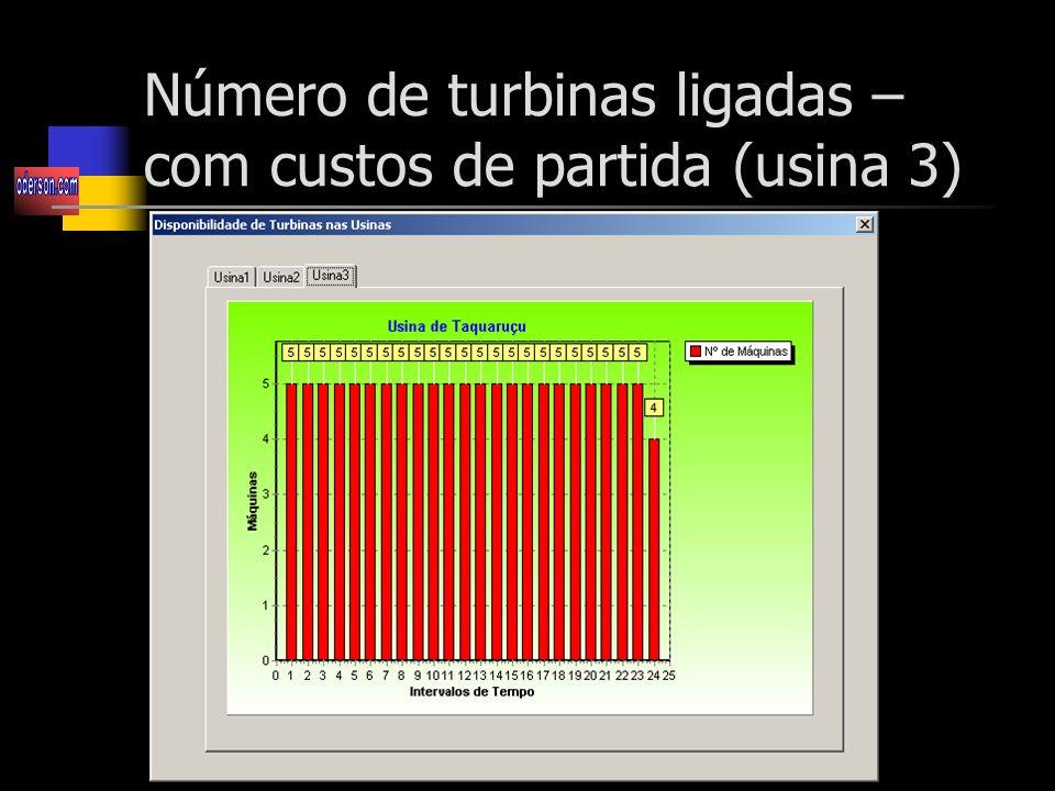 Número de turbinas ligadas – com custos de partida (usina 3)