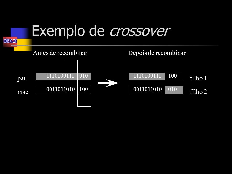 Exemplo de crossover Antes de recombinar Depois de recombinar pai