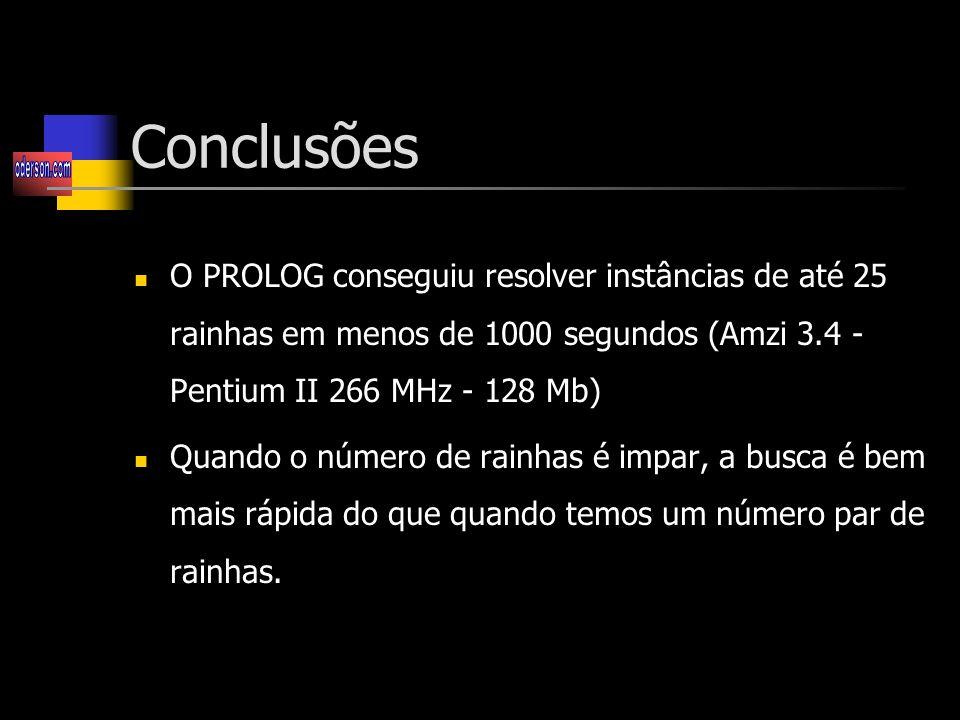Conclusões O PROLOG conseguiu resolver instâncias de até 25 rainhas em menos de 1000 segundos (Amzi 3.4 - Pentium II 266 MHz - 128 Mb)