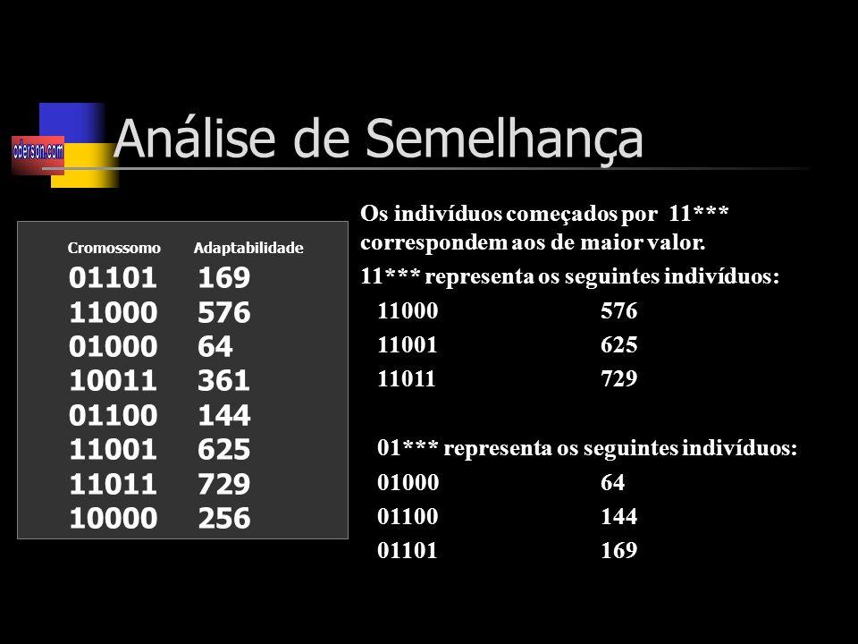 Análise de Semelhança Os indivíduos começados por 11*** correspondem aos de maior valor. 11*** representa os seguintes indivíduos: