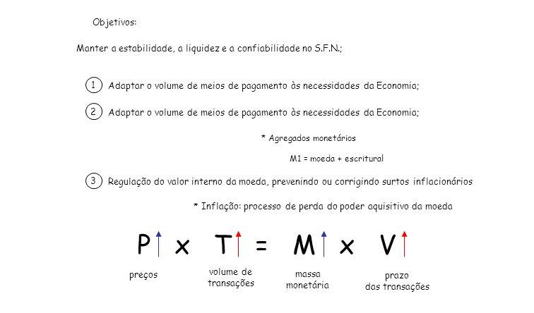 Objetivos: Manter a estabilidade, a liquidez e a confiabilidade no S.F.N.; 1. Adaptar o volume de meios de pagamento às necessidades da Economia;