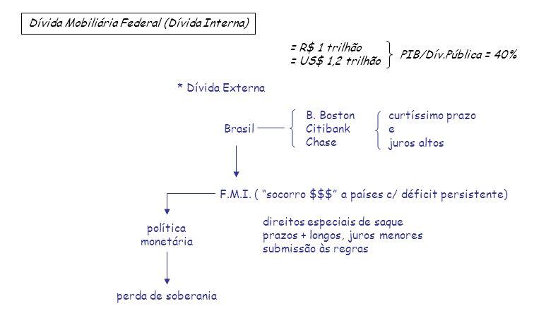Dívida Mobiliária Federal (Dívida Interna)