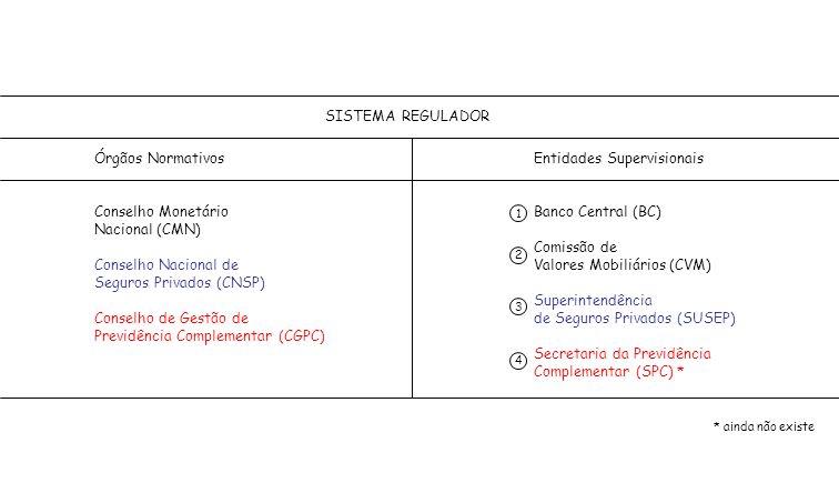 Seguros Privados (CNSP) Conselho de Gestão de
