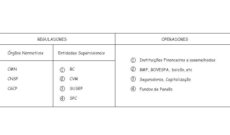 REGULADORES OPERADORES. Órgãos Normativos. Entidades Supervisionais. Instituições Financeiras e assemelhadas.