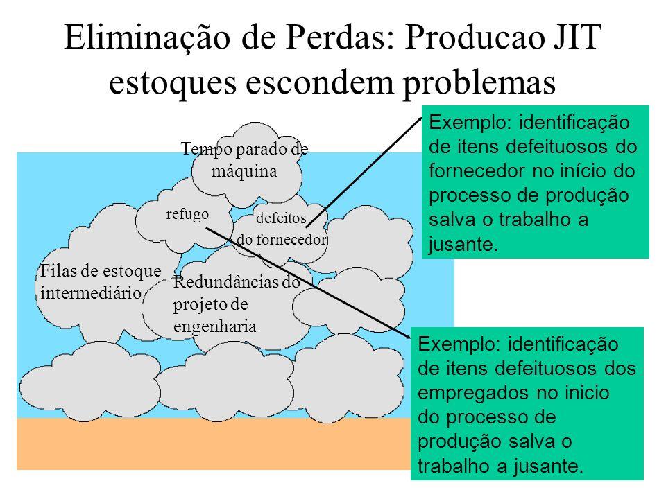 Eliminação de Perdas: Producao JIT estoques escondem problemas