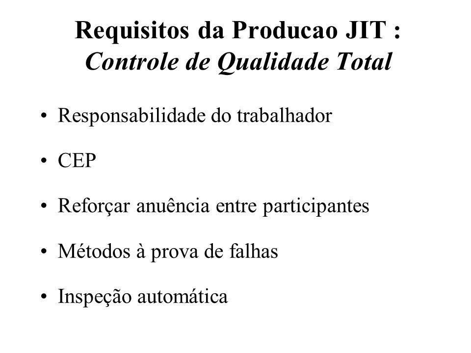Requisitos da Producao JIT : Controle de Qualidade Total
