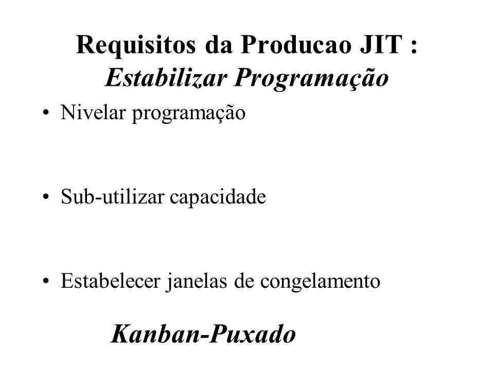 Requisitos da Producao JIT : Estabilizar Programação