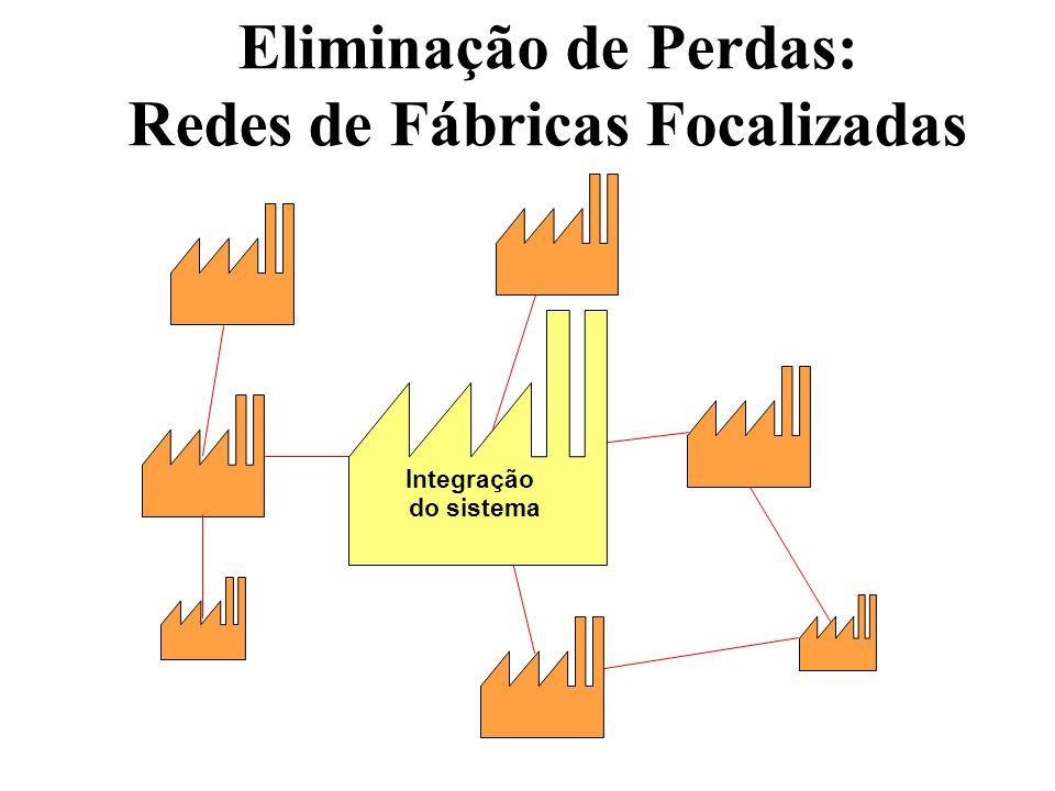 Eliminação de Perdas: Redes de Fábricas Focalizadas