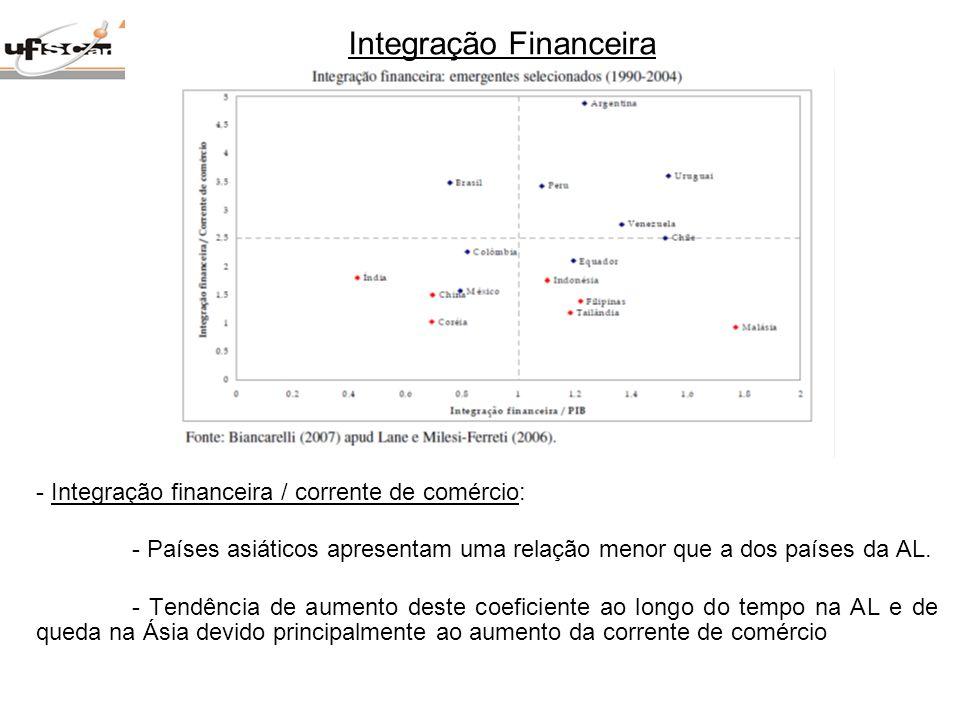 Integração Financeira