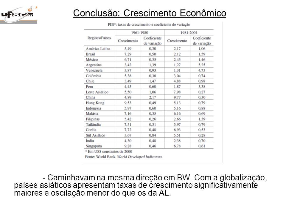 Conclusão: Crescimento Econômico
