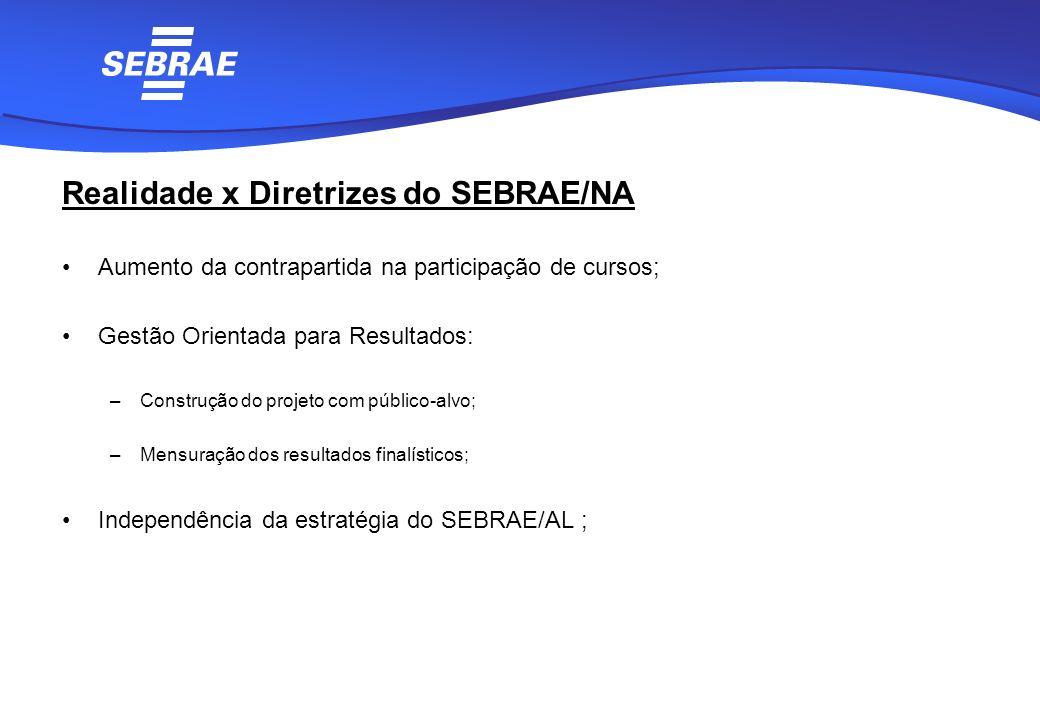 Realidade x Diretrizes do SEBRAE/NA