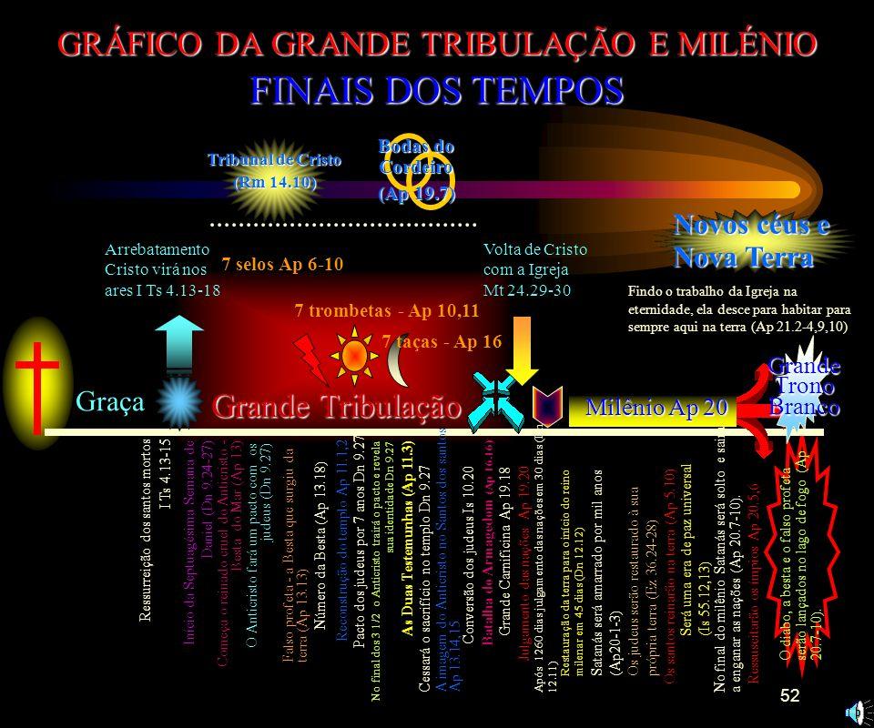 GRÁFICO DA GRANDE TRIBULAÇÃO E MILÉNIO
