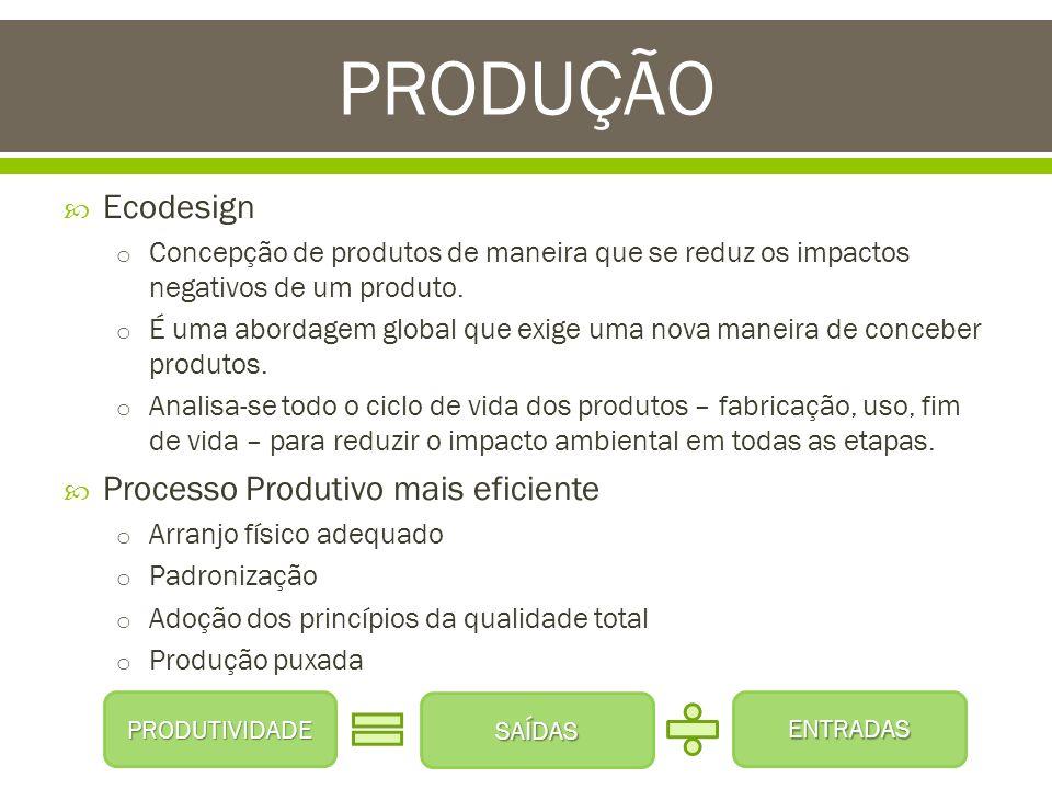 PRODUÇÃO Ecodesign Processo Produtivo mais eficiente