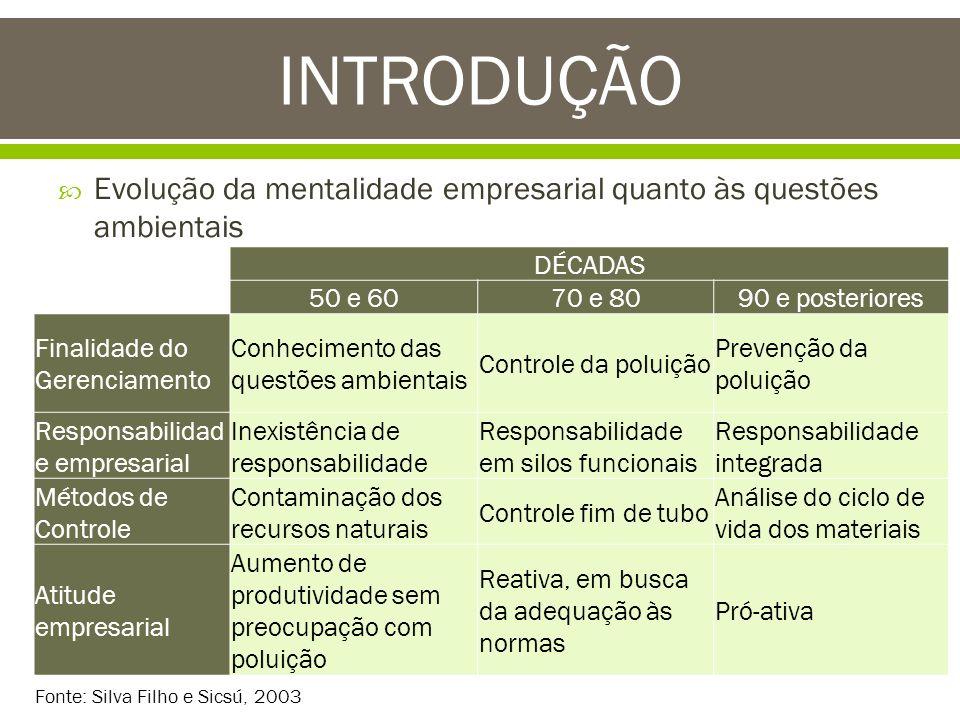INTRODUÇÃO Evolução da mentalidade empresarial quanto às questões ambientais. DÉCADAS. 50 e 60. 70 e 80.