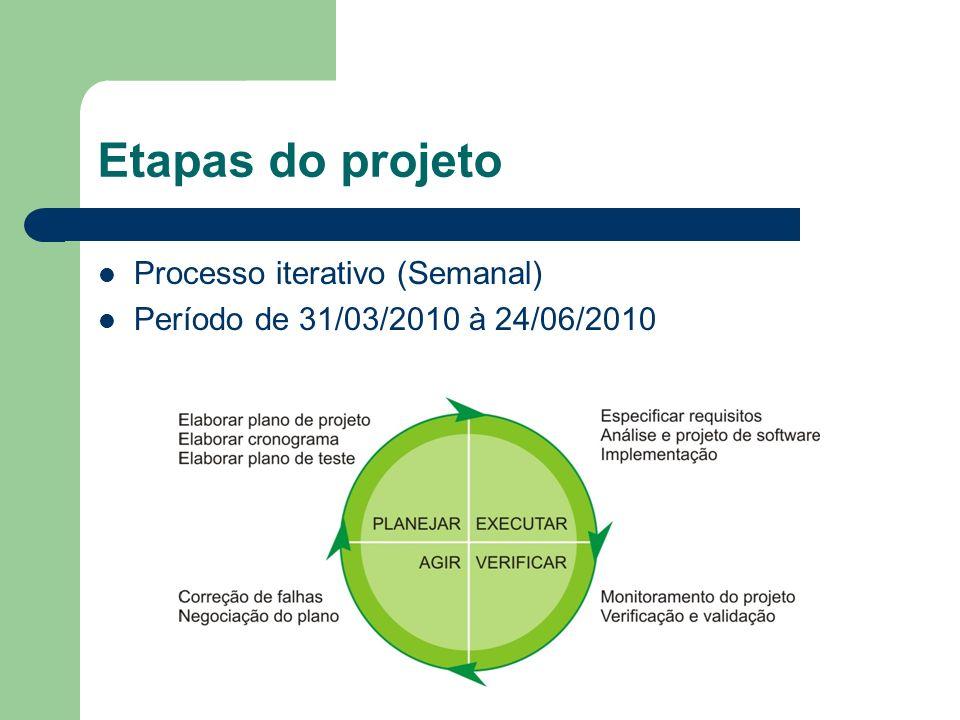 Etapas do projeto Processo iterativo (Semanal)