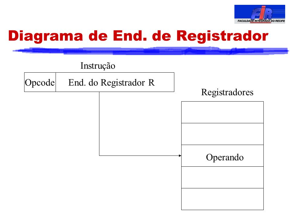 Diagrama de End. de Registrador