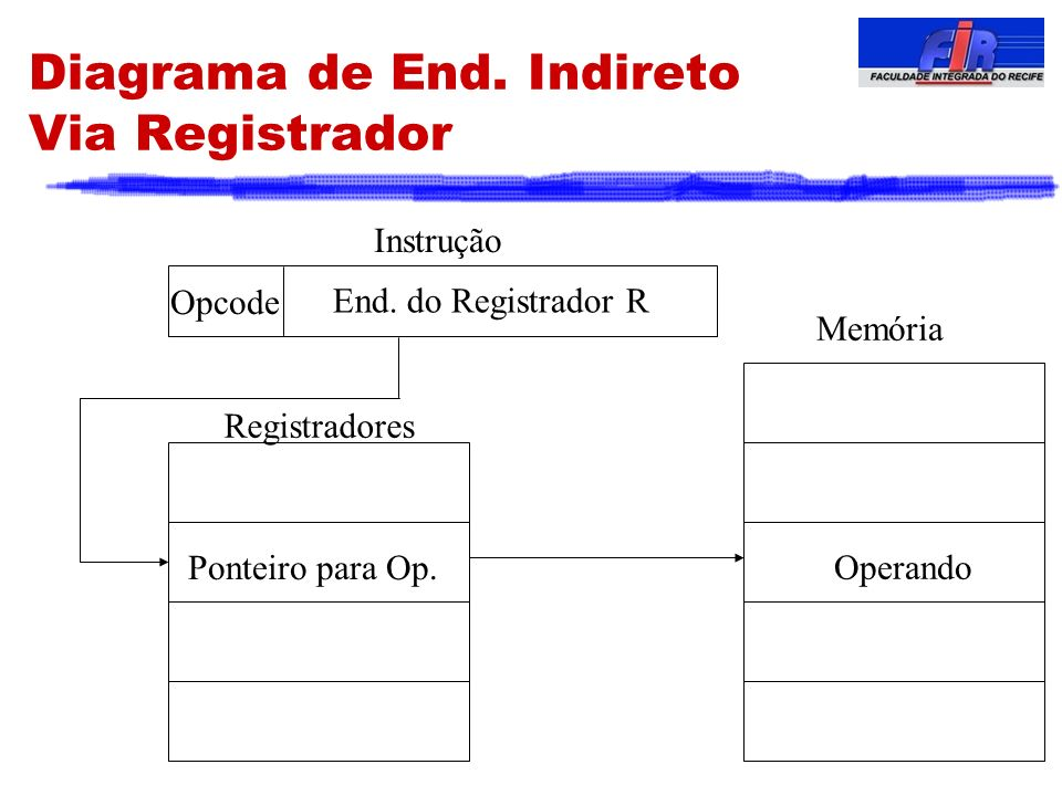 Diagrama de End. Indireto Via Registrador