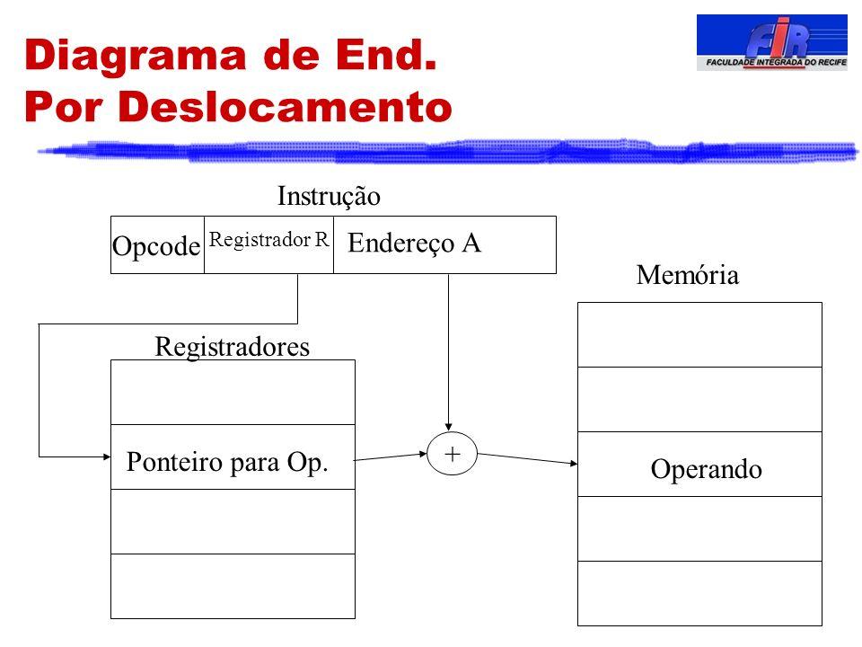 Diagrama de End. Por Deslocamento