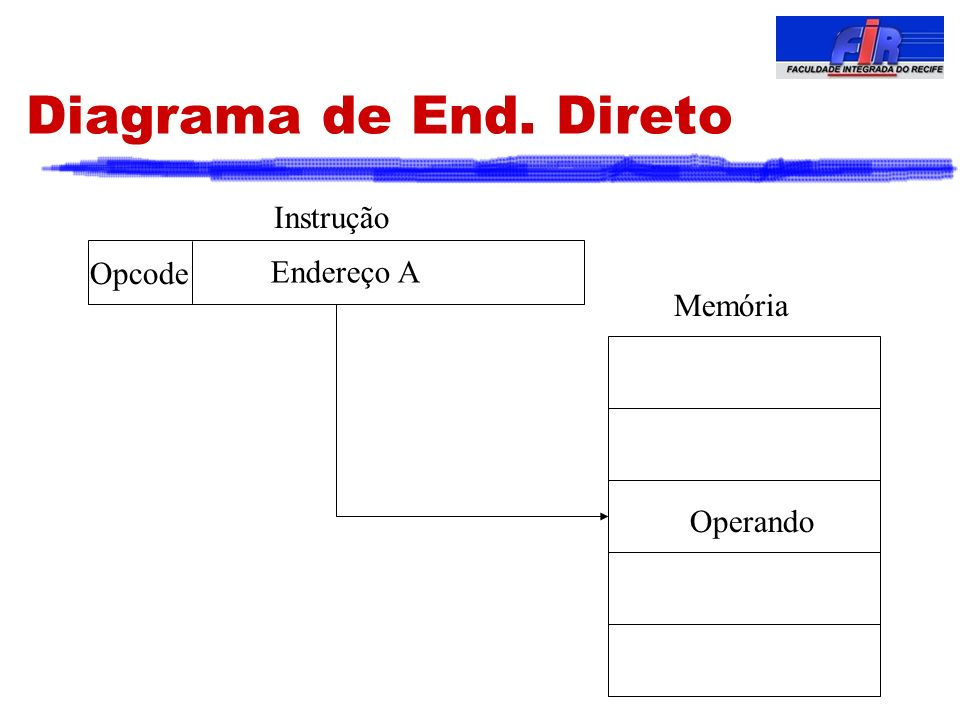 Diagrama de End. Direto Instrução Opcode Endereço A Memória Operando 6