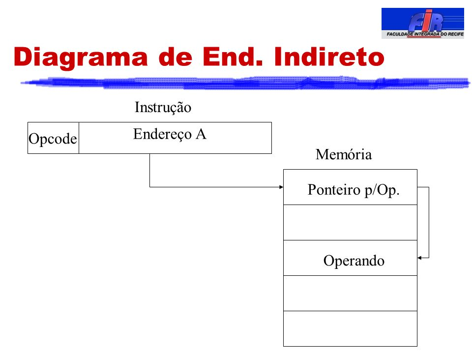 Diagrama de End. Indireto