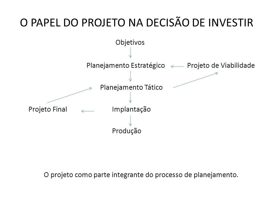 O PAPEL DO PROJETO NA DECISÃO DE INVESTIR