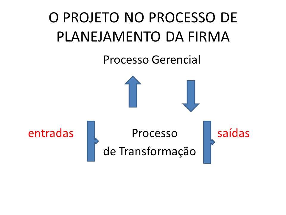 O PROJETO NO PROCESSO DE PLANEJAMENTO DA FIRMA