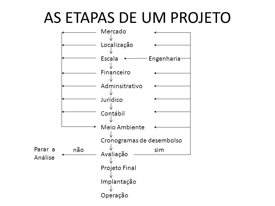 AS ETAPAS DE UM PROJETO Mercado Localização Escala Engenharia
