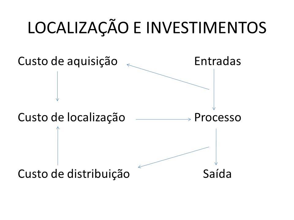 LOCALIZAÇÃO E INVESTIMENTOS