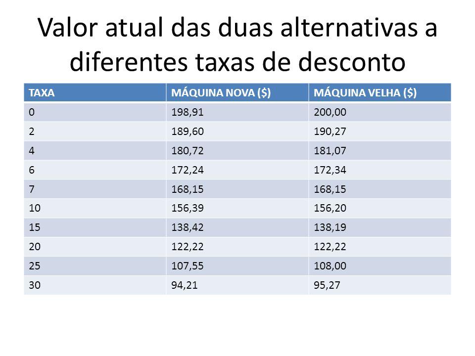 Valor atual das duas alternativas a diferentes taxas de desconto