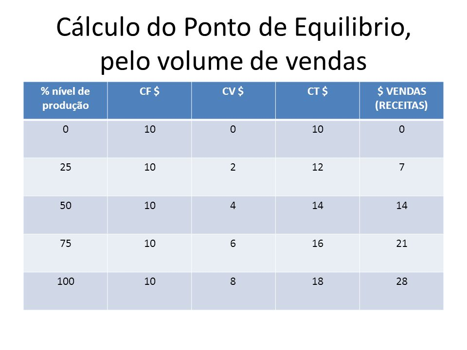 Cálculo do Ponto de Equilibrio, pelo volume de vendas