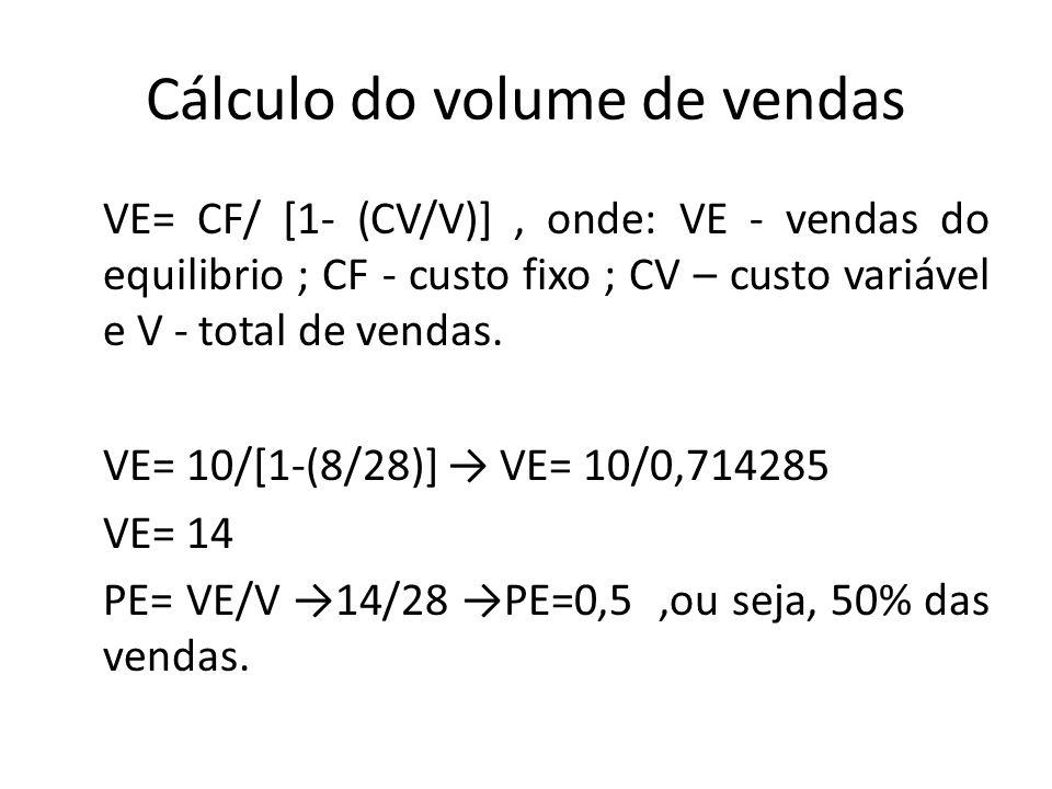 Cálculo do volume de vendas