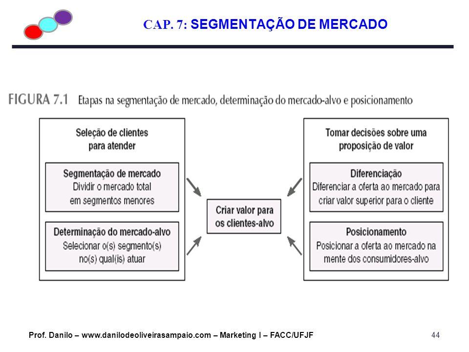 CAP. 7: SEGMENTAÇÃO DE MERCADO