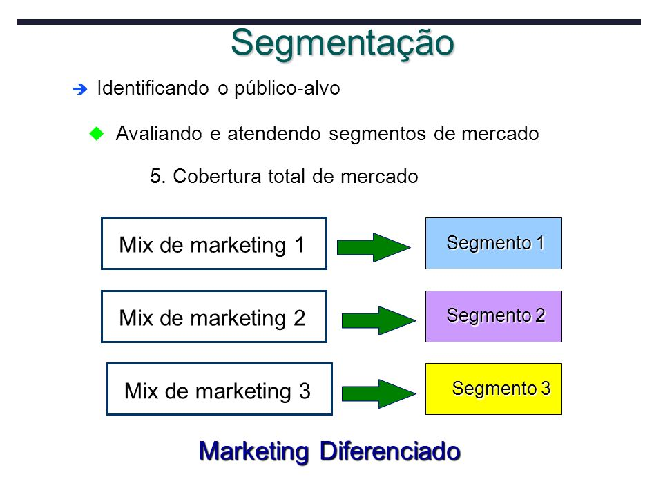 Segmentação Marketing Diferenciado Mix de marketing 1
