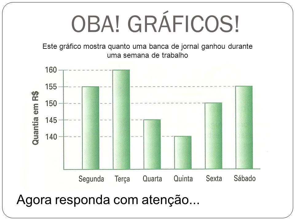 Este gráfico mostra quanto uma banca de jornal ganhou durante