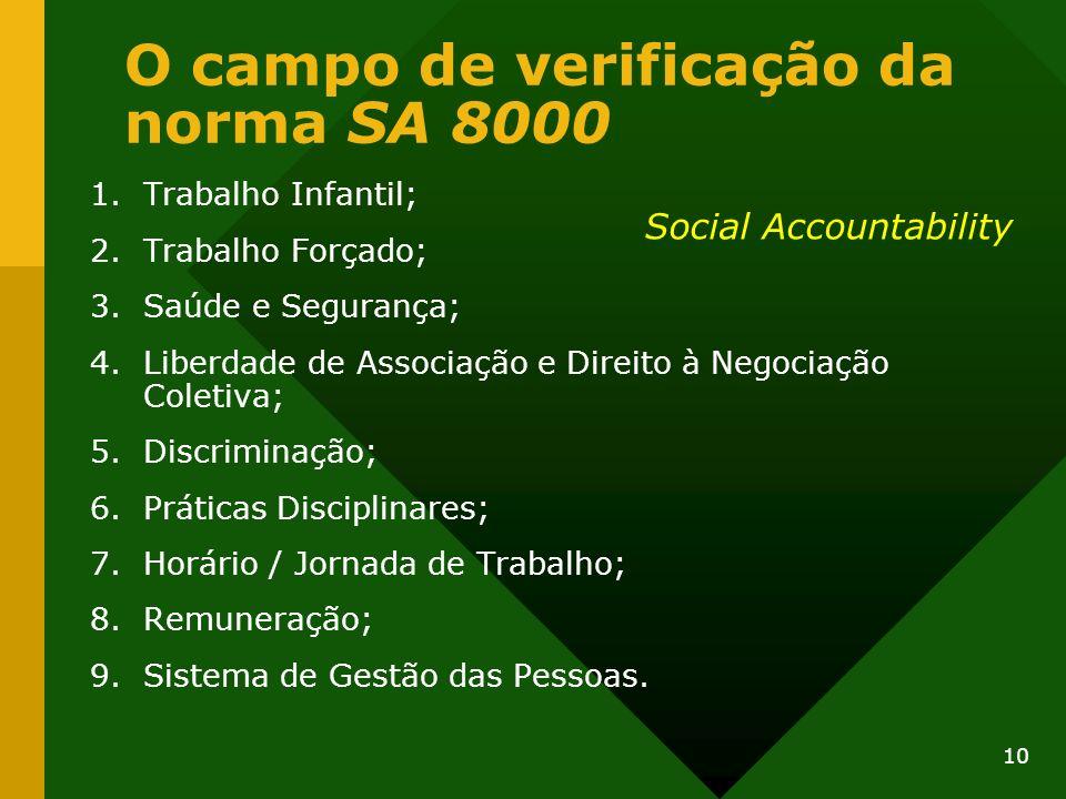 O campo de verificação da norma SA 8000