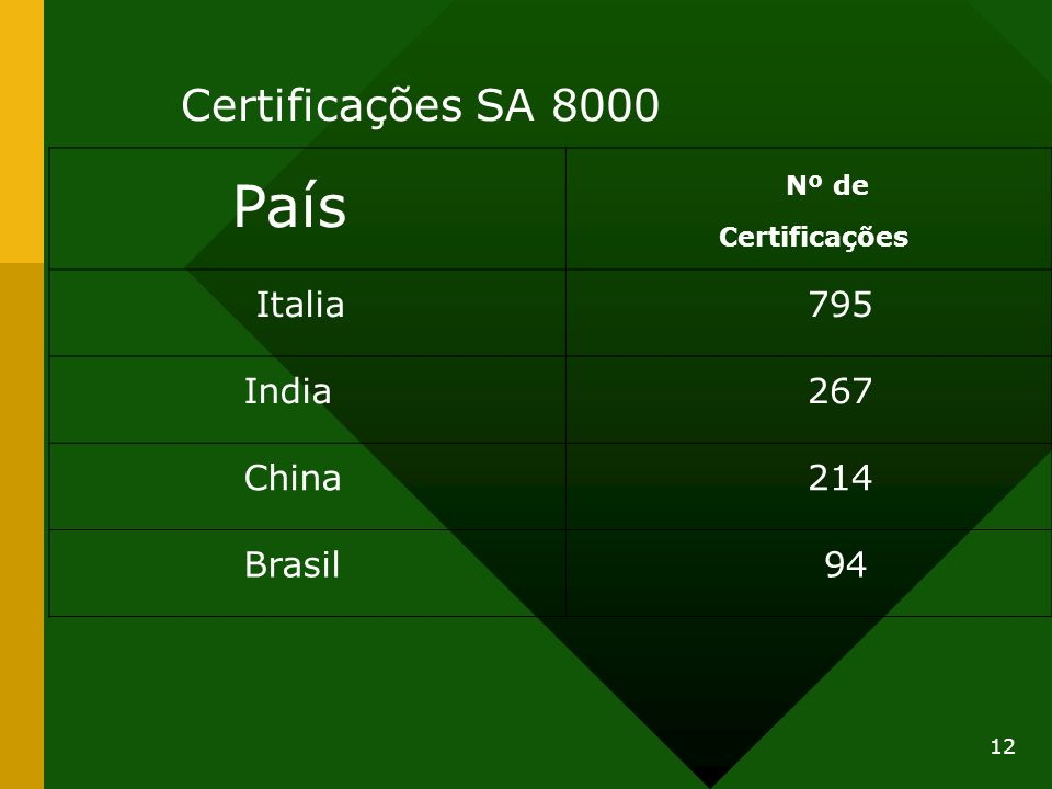 Certificações SA 8000 País Nº de Italia 795 India 267 China 214 Brasil