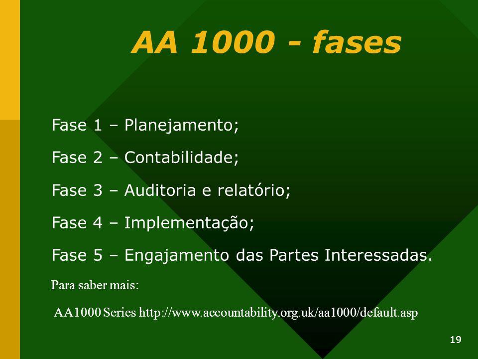 AA 1000 - fases Fase 1 – Planejamento; Fase 2 – Contabilidade;