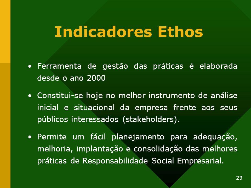 Indicadores Ethos Ferramenta de gestão das práticas é elaborada desde o ano 2000.