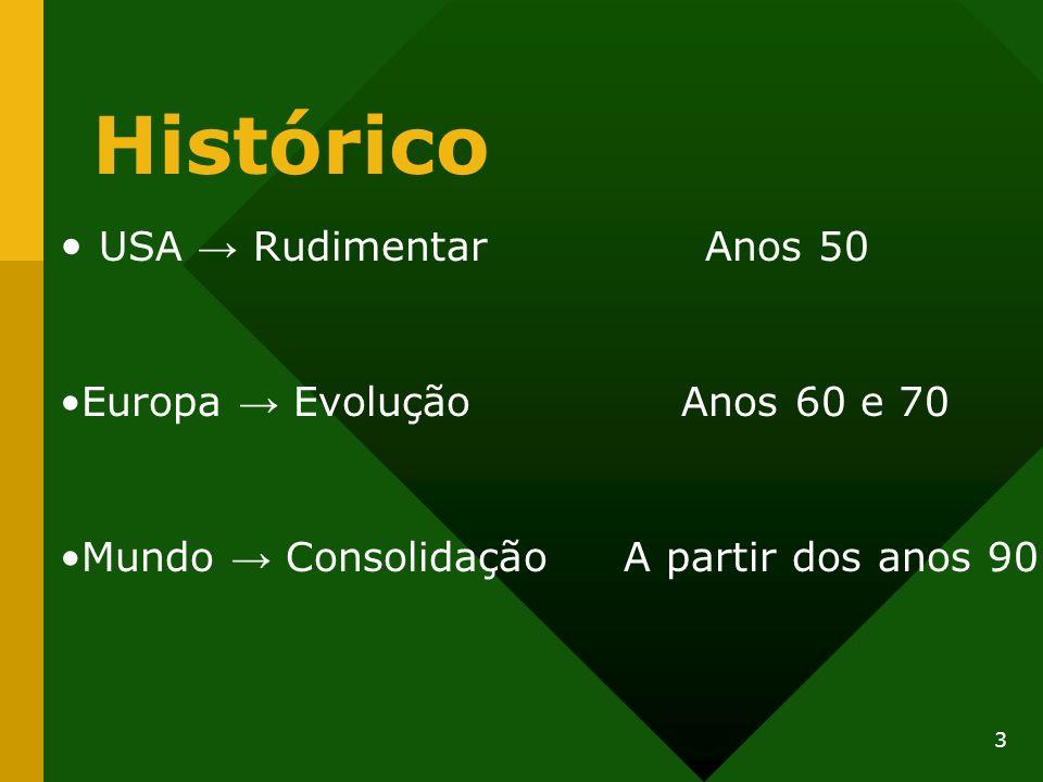 Histórico USA → Rudimentar Anos 50 Europa → Evolução Anos 60 e 70
