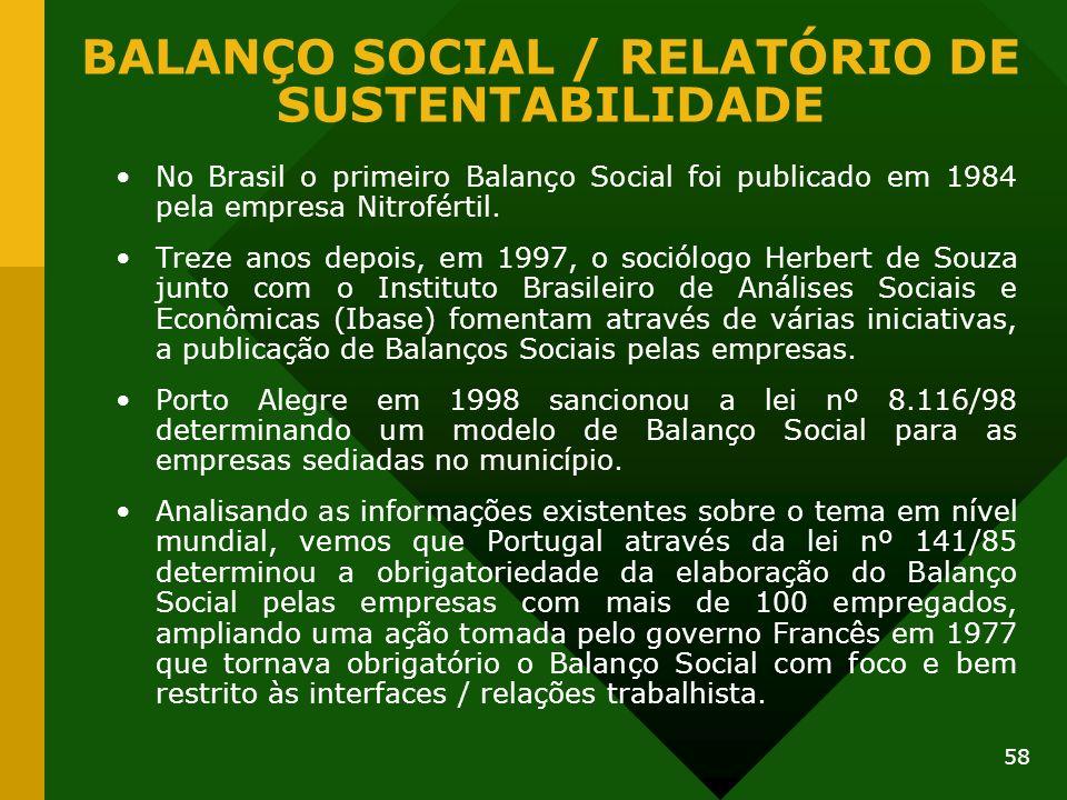 BALANÇO SOCIAL / RELATÓRIO DE SUSTENTABILIDADE