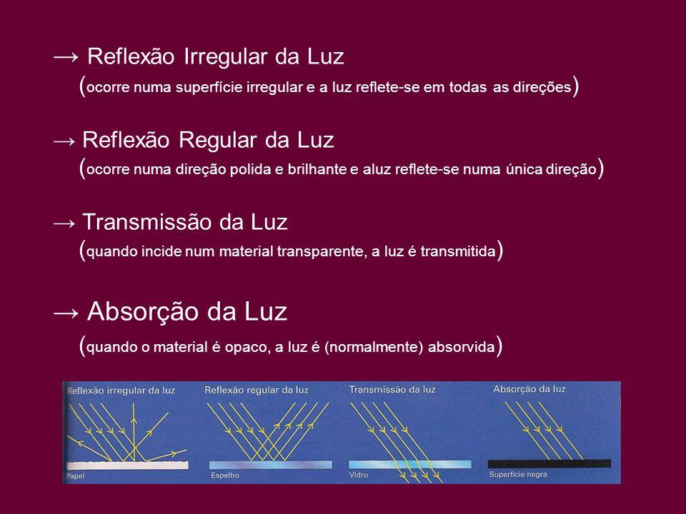 → Reflexão Irregular da Luz