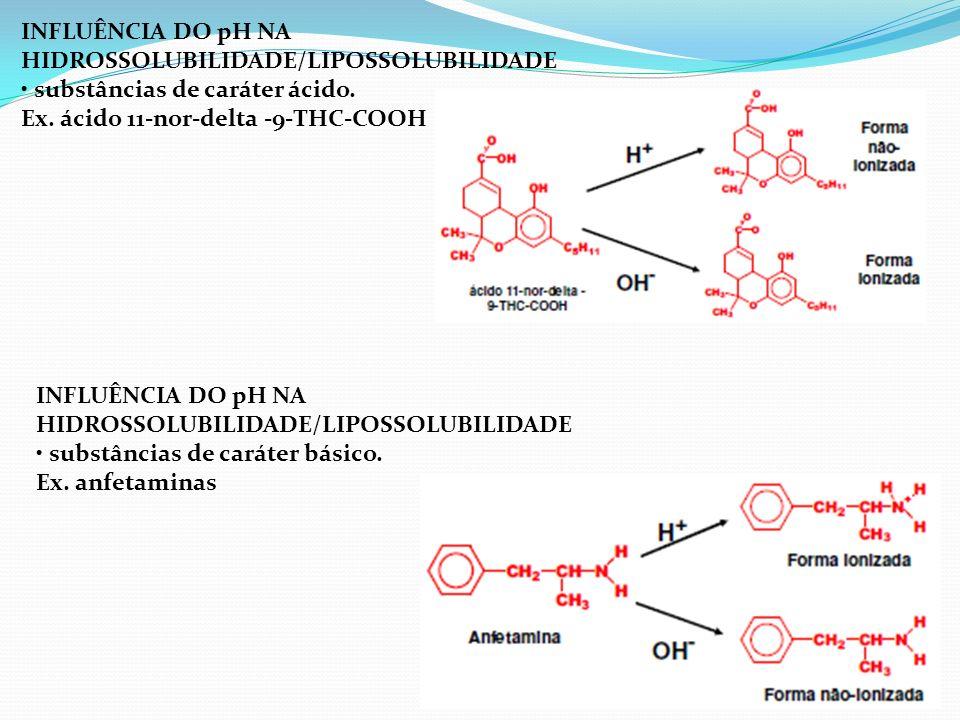 INFLUÊNCIA DO pH NA HIDROSSOLUBILIDADE/LIPOSSOLUBILIDADE. • substâncias de caráter ácido. Ex. ácido 11-nor-delta -9-THC-COOH.