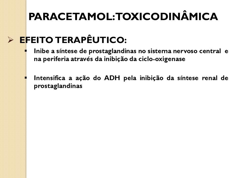 PARACETAMOL:TOXICODINÂMICA