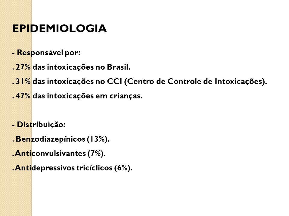 EPIDEMIOLOGIA - Responsável por: . 27% das intoxicações no Brasil.