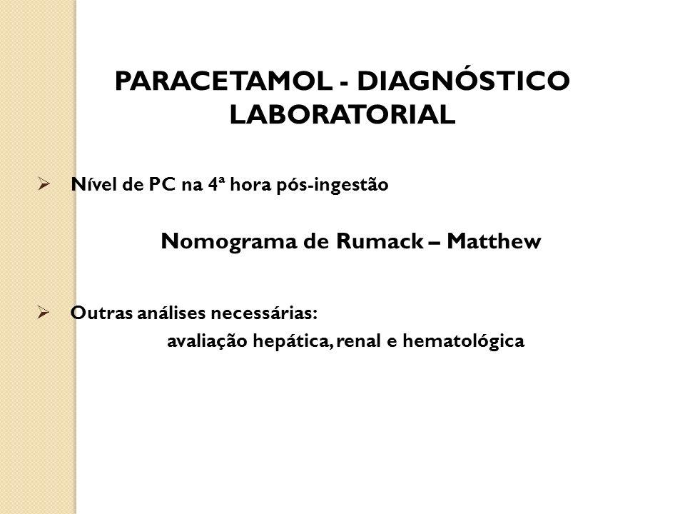 PARACETAMOL - DIAGNÓSTICO LABORATORIAL