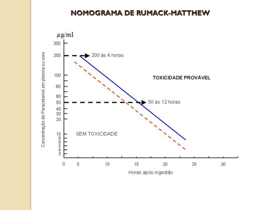 NOMOGRAMA DE RUMACK-MATTHEW