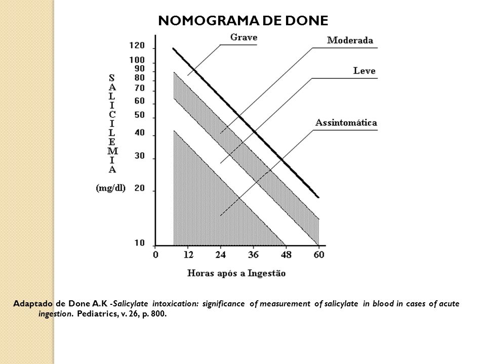 NOMOGRAMA DE DONE